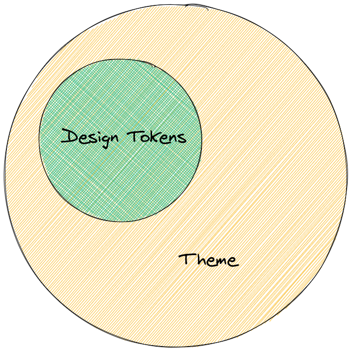 A rough venn diagram depicting design tokens as a small circle fully contained within a larger theme circle